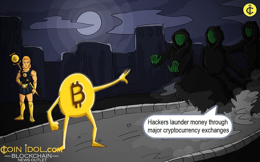 Hackers launder money through major cryptocurrency exchanges