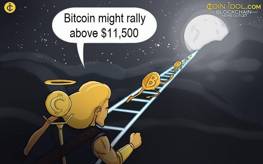Bitcoin might rally above $11,500