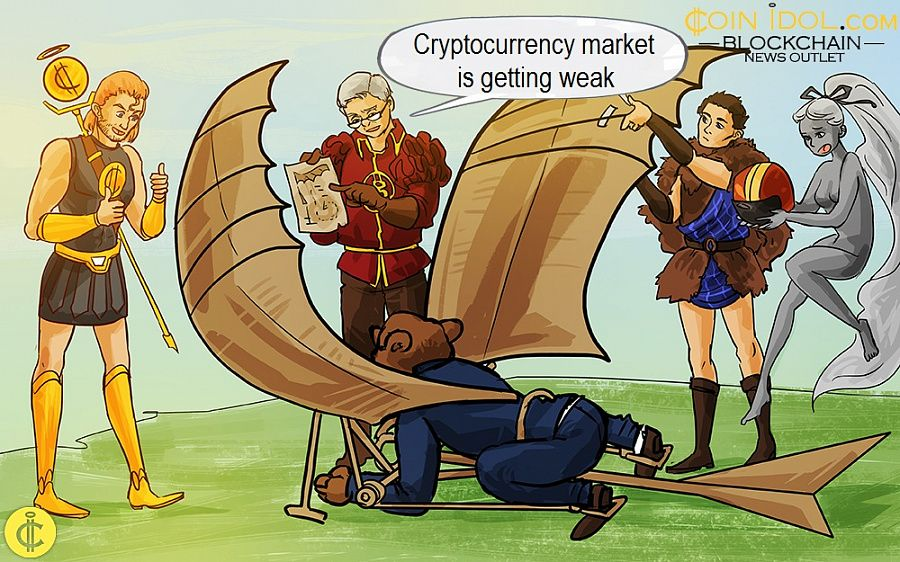 Cryptocurrency market is getting weak