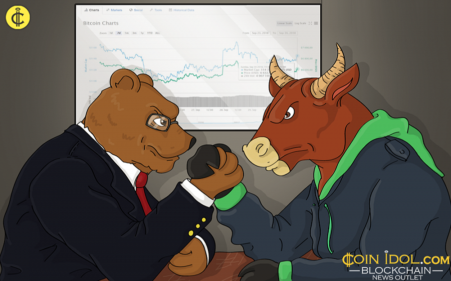 September 30, Bitcoin (BTC) has rediscovered on significant volume and is presently exchanging hands at $6,632.