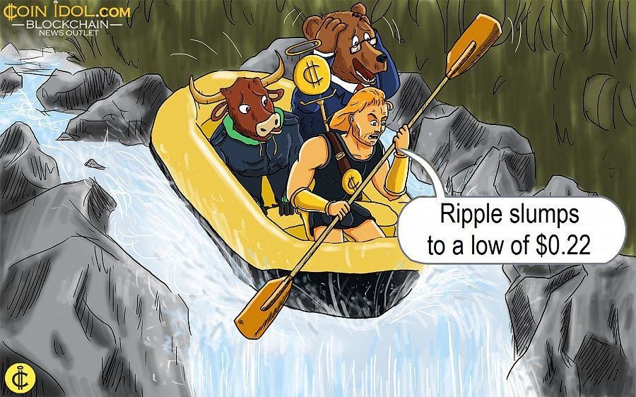 Ripple slumps to a low of $0.22