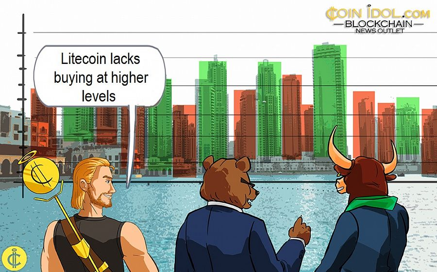 Litecoin lacks buying at higher levels