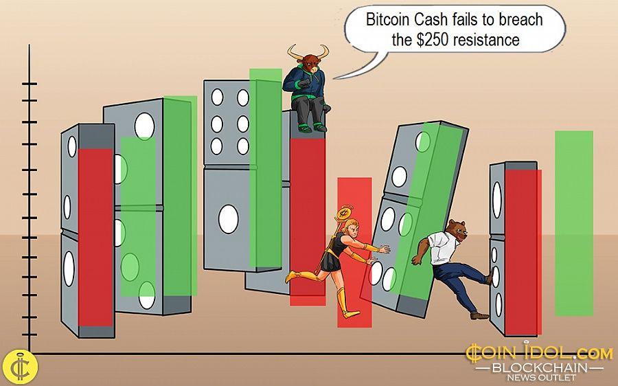 Bitcoin Cash fails to breach the $250 resistance
