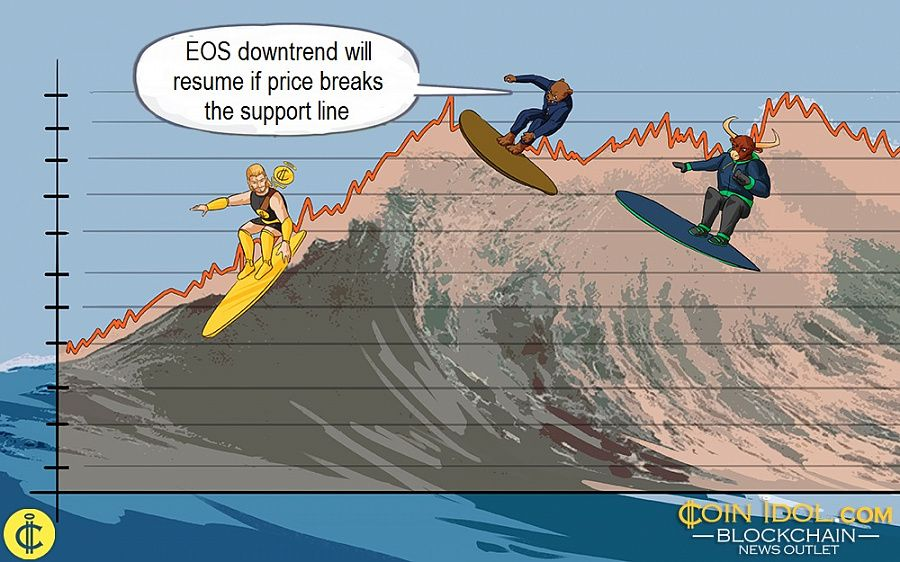 EOS downtrend will resume if price breaks the support line