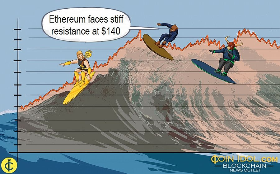 Ethereum faces stiff resistance at $140
