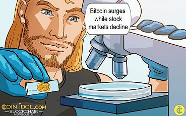 Bitcoin Price Surges to Over $7500, Stock Market Collapsed Along with wit Covid19 Cure Testing