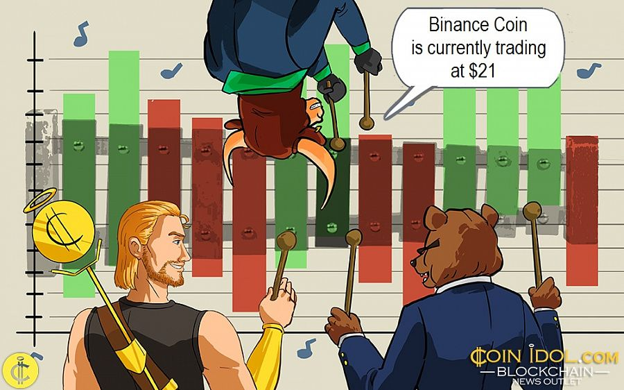 Binance Coin is currently trading at $21