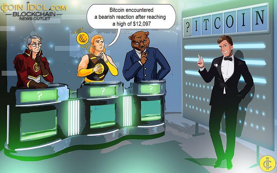 Bitcoin encountered a bearish reaction after reaching a high of $12,097