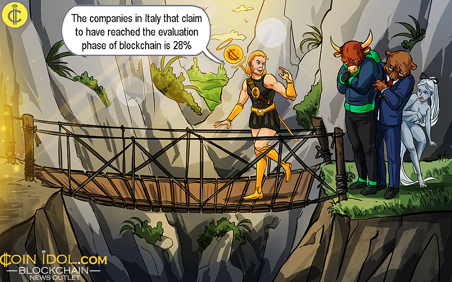 In Europe, however, uptake is still very low, the percentage of firms which are conducting pilot projects in blockchain makes around 9% of the total number interviewed, according to a report by Tech Economy.