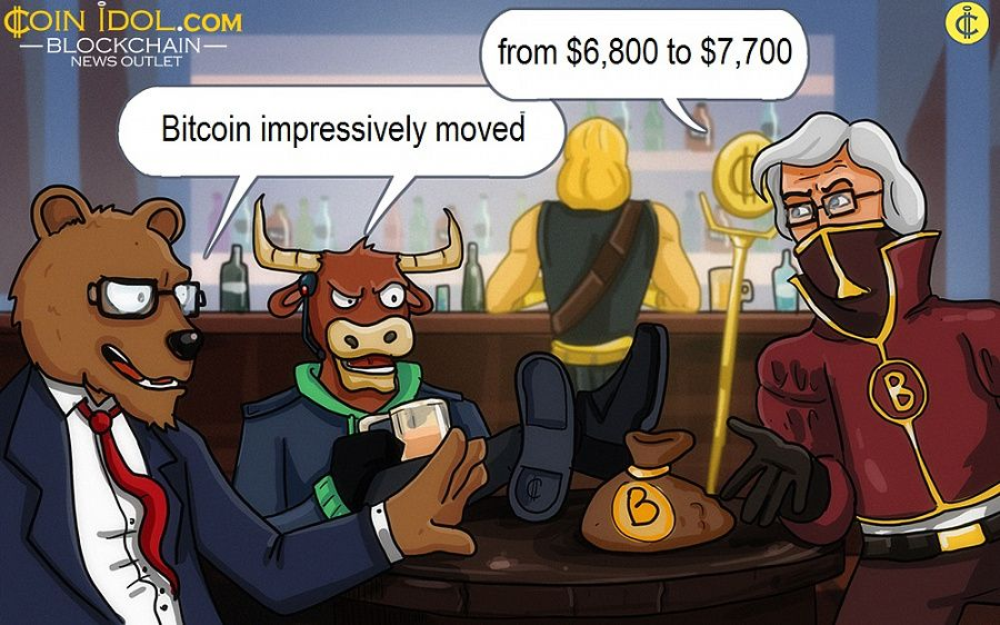 Bitcoin impressively moved from $6,800 to $7,700