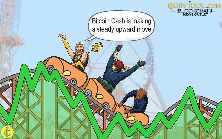 Bitcoin Cash is making a steady upward move