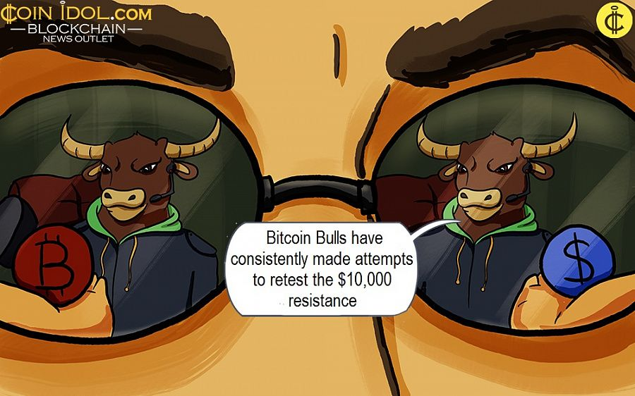 Bitcoin Bulls have consistently made attempts to retest the $10,000 resistance