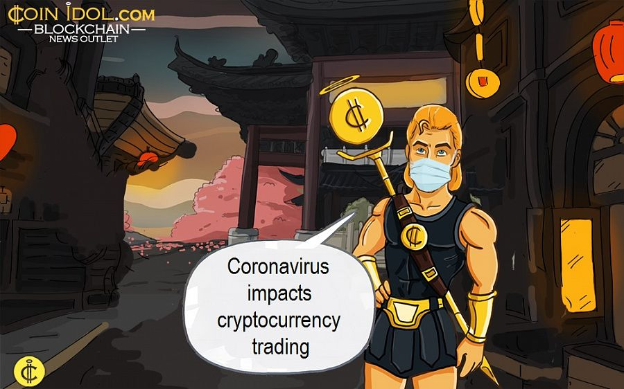 Coronavirus impacts cryptocurrency trading