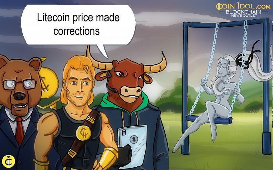 Litecoin price made corrections