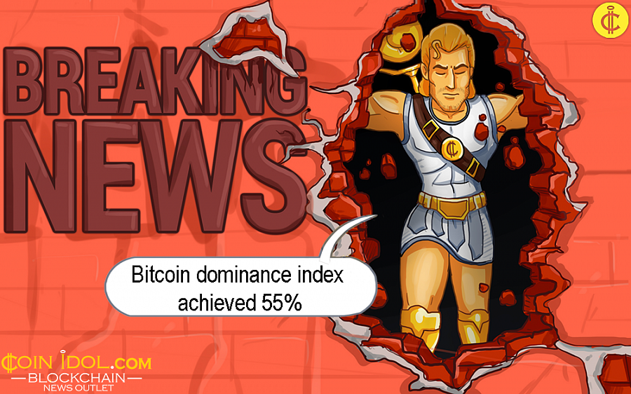 For the whole of the last one day, the dominance index of Bitcoin got 55%, its peak since December 2017.