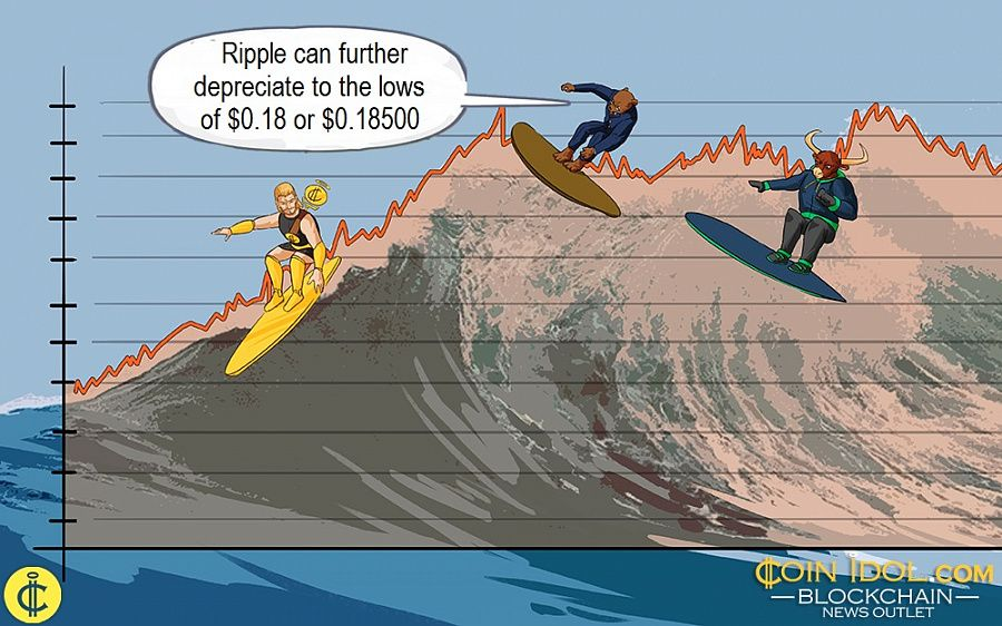 Ripple can further depreciate to the lows of $0.18 or $0.18500