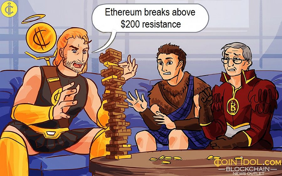 Ethereum breaks above $200 resistance