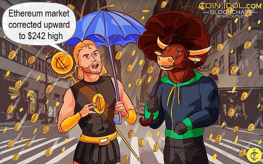 Ethereum market corrected upward to $242 high