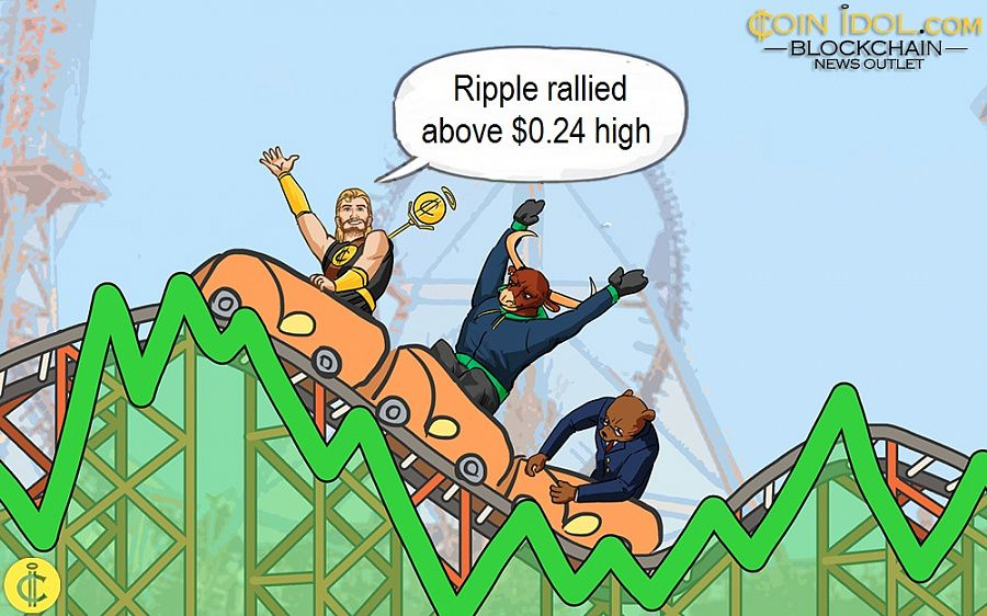Ripple rallied above $0.24 high