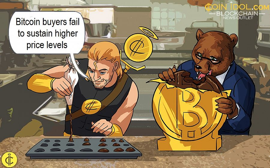 Bitcoin buyers fail to sustain higher price levels