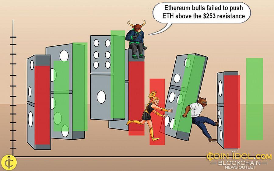 Ethereum uptrend intact