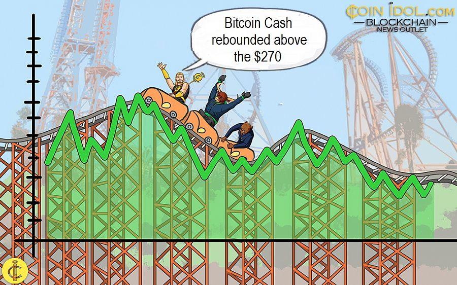 Bitcoin Cash Breaks below $280 Support, Unable to Push Above $300 Resistance