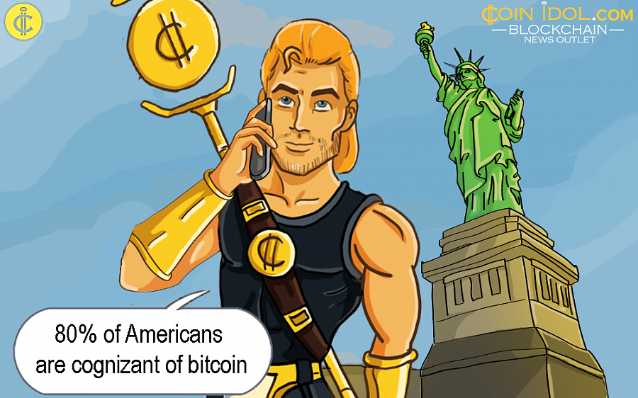 As per YouGov Omnibus, a research company which carries out online countrywide surveys, almost 80 percent of Americans are cognizant of at least one form of crypto.