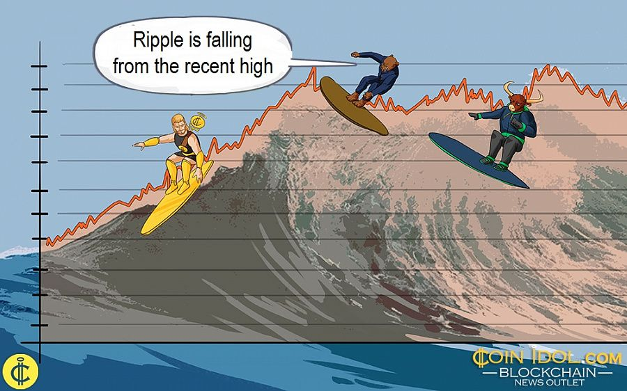 Ripple is falling from the recent high