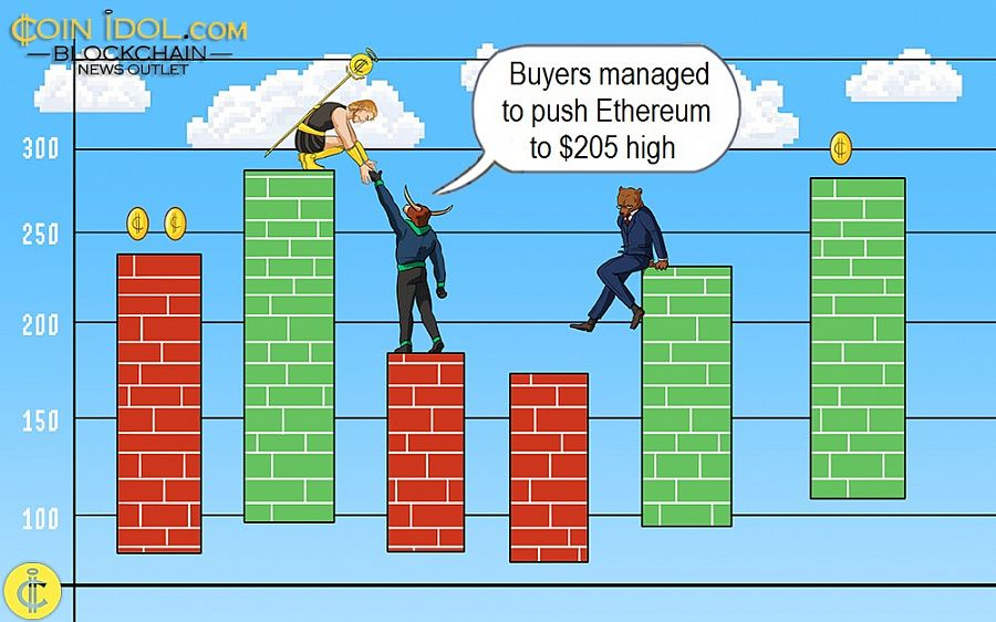 Buyers managed to push Ethereum to $205 high