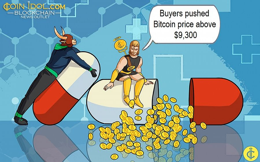 Buyers pushed Bitcoin price above $9,300