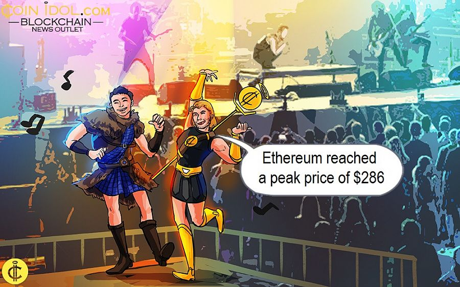 Ethereum reached a peak price of $286