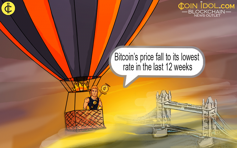 Bitcoin price is the lowest in 12 weeks