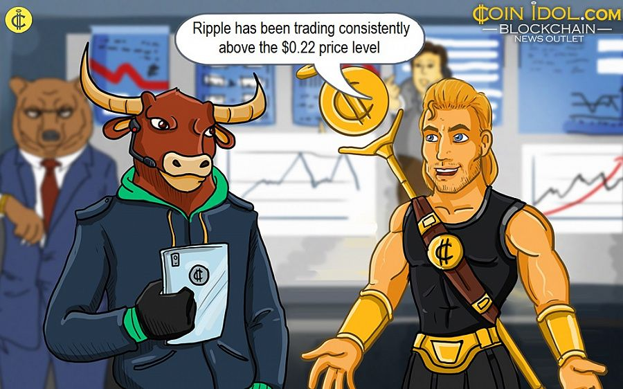 Ripple has been trading consistently above the $0.22 price level