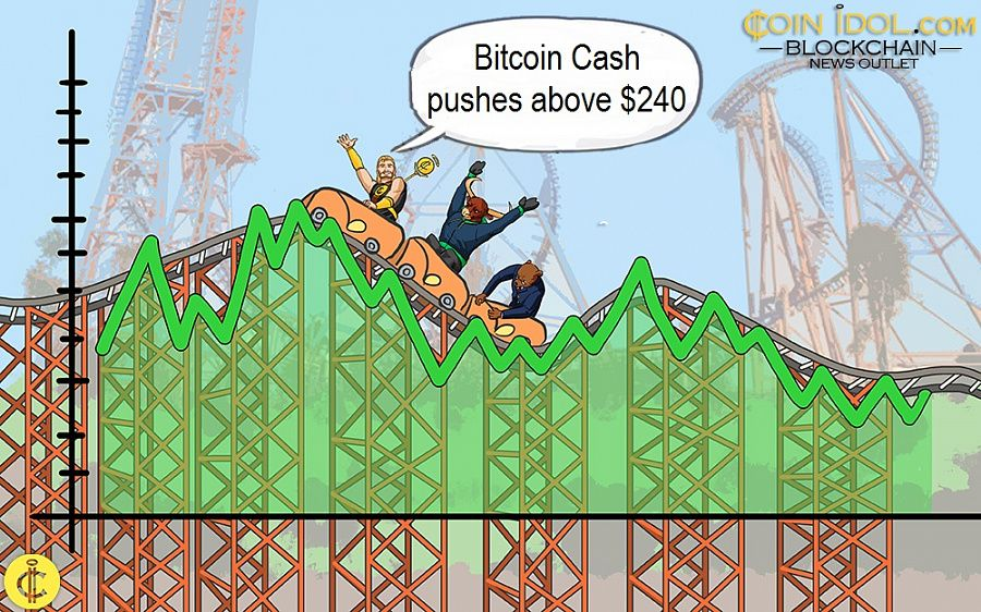 Bitcoin Cash pushes above $240