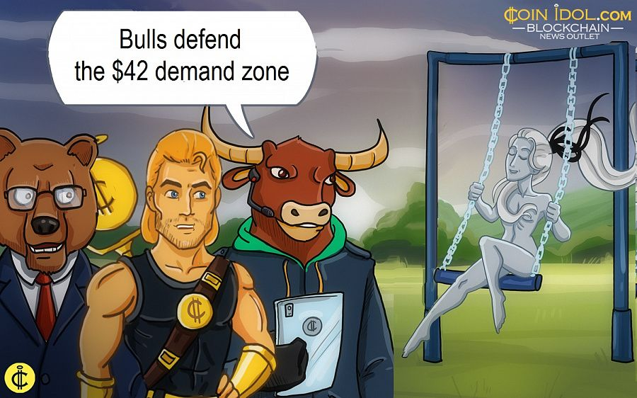 Bulls defend the $42 demand zone