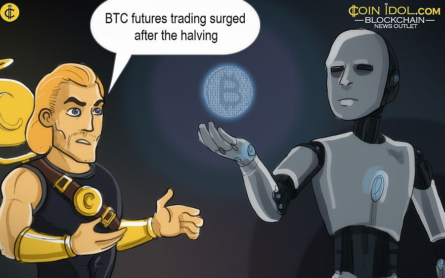 BTC futures trading surged after the halving