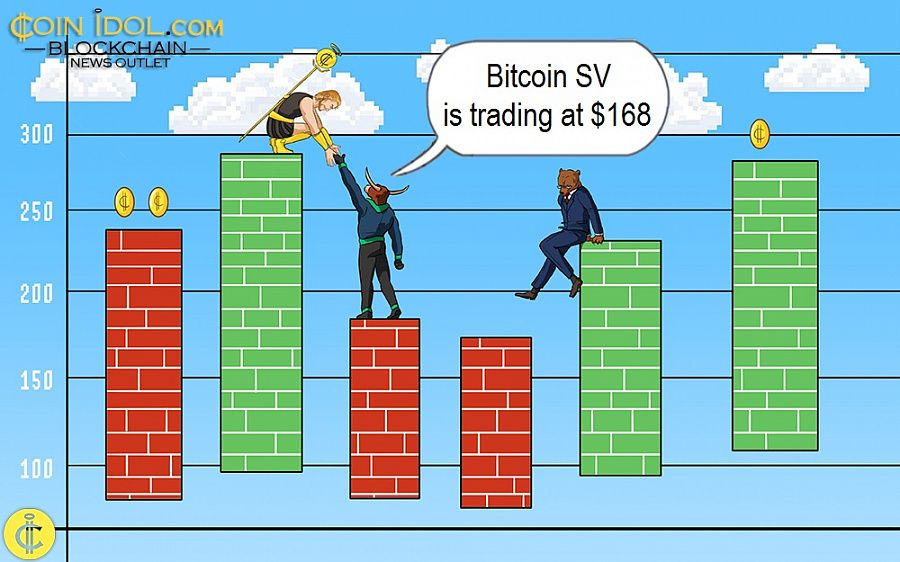Bitcoin SV is trading at $168
