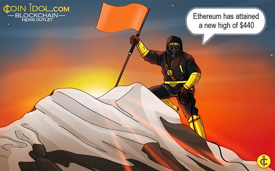 Ethereum has attained a new high of $440