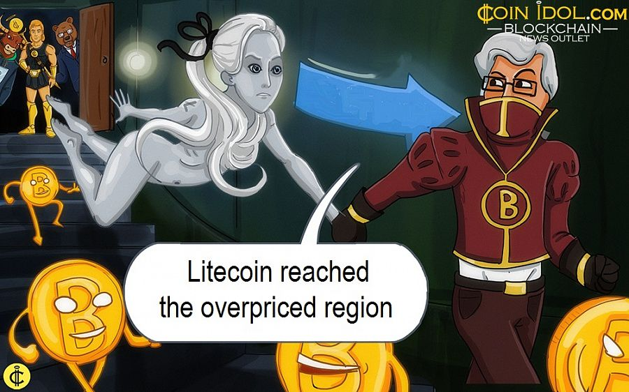 Litecoin reached the overpriced region