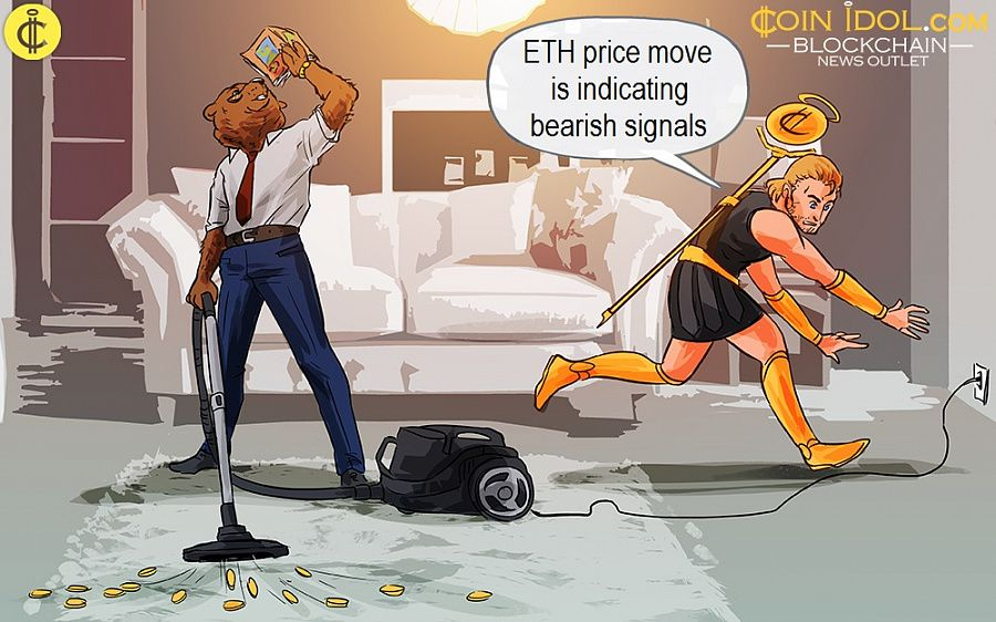 ETH price move is indicating bearish signals