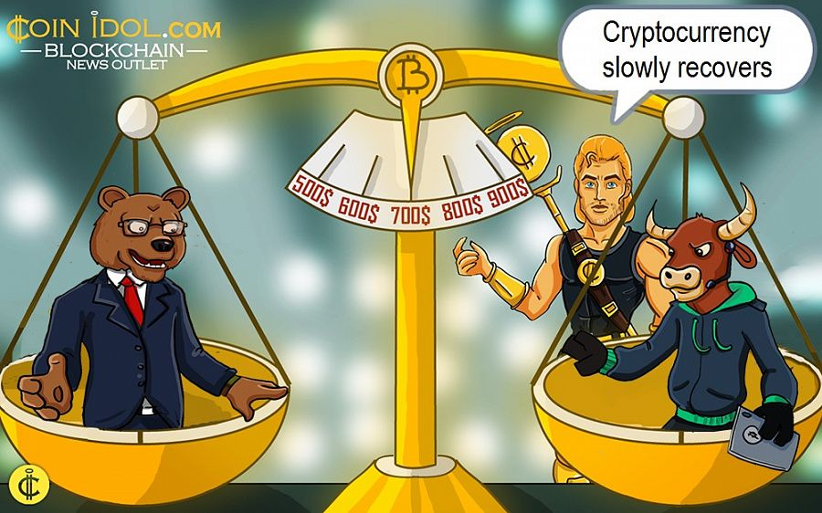 Cryptocurrency slowly recovers
