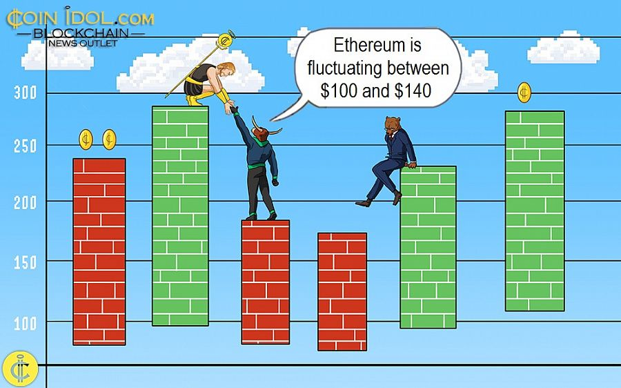 Ethereum is fluctuating between $100 and $140