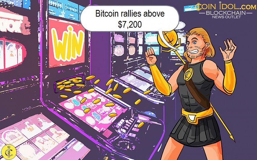 Bitcoin rallies above $7,200