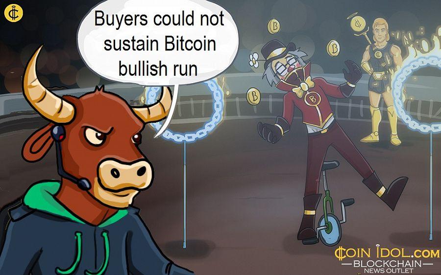 Buyers could not sustain Bitcoin bullish run