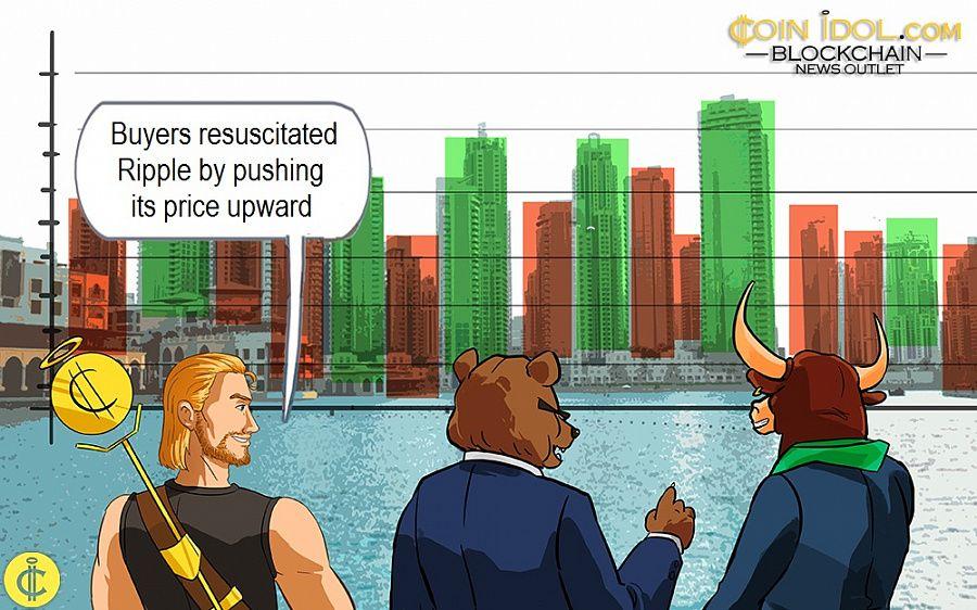 Buyers resuscitated Ripple by pushing its price upward