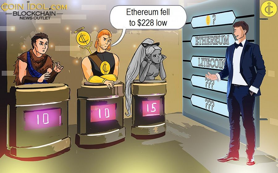 Ethereum fell to $228 low