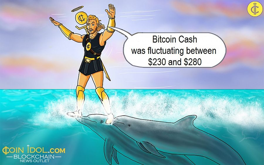 Bitcoin Cash was fluctuating between $230 and $280