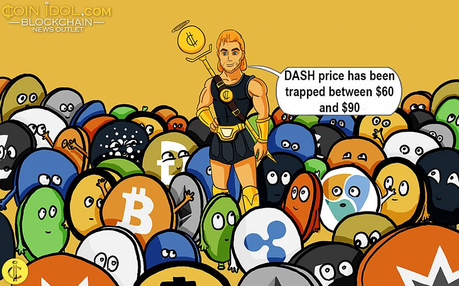 DASH price has been trapped