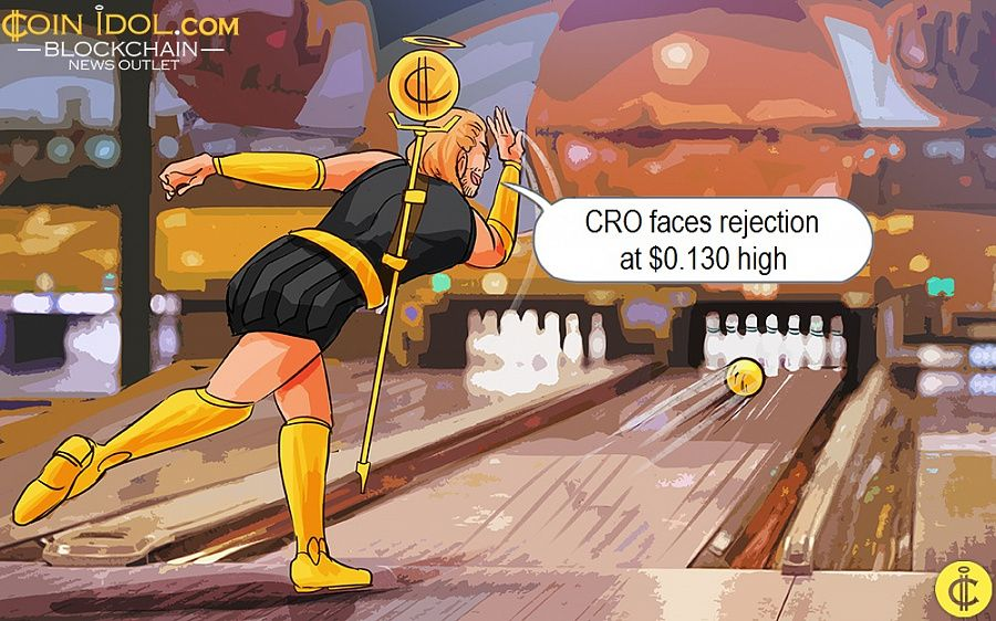 CRO faces rejection at $0.130 high