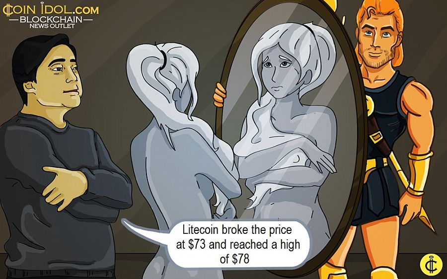 Litecoin broke the price at $73 and reached a high of $78